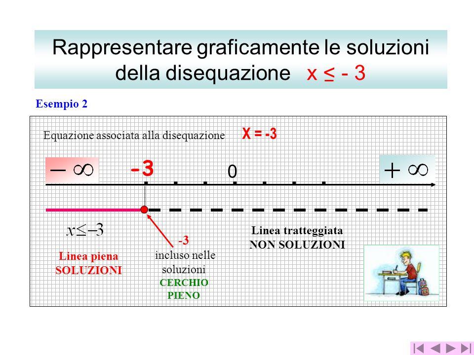 ....... 0 Equazione associata alla disequazione X = -3 Linea piena SOLUZIONI Linea tratteggiata NON SOLUZIONI -3 incluso nelle soluzioni CERCHIO PIENO