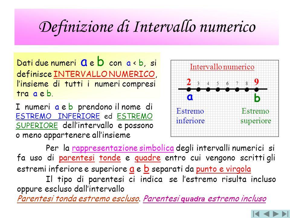 Definizione di Intervallo numerico Dati due numeri a e b con a < b, si definisce INTERVALLO NUMERICO, linsieme di tutti i numeri compresi tra a e b. I