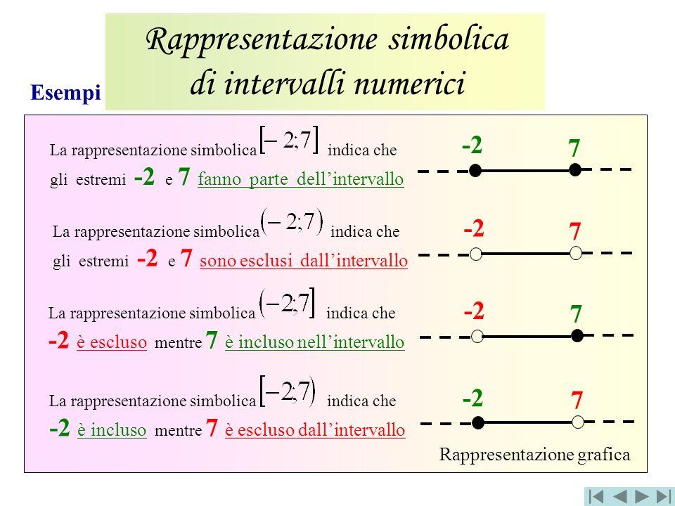 Esempi Rappresentazione simbolica di intervalli numerici Rappresentazione grafica -2 7 7 7 7 La rappresentazione simbolica indica che gli estremi -2 e