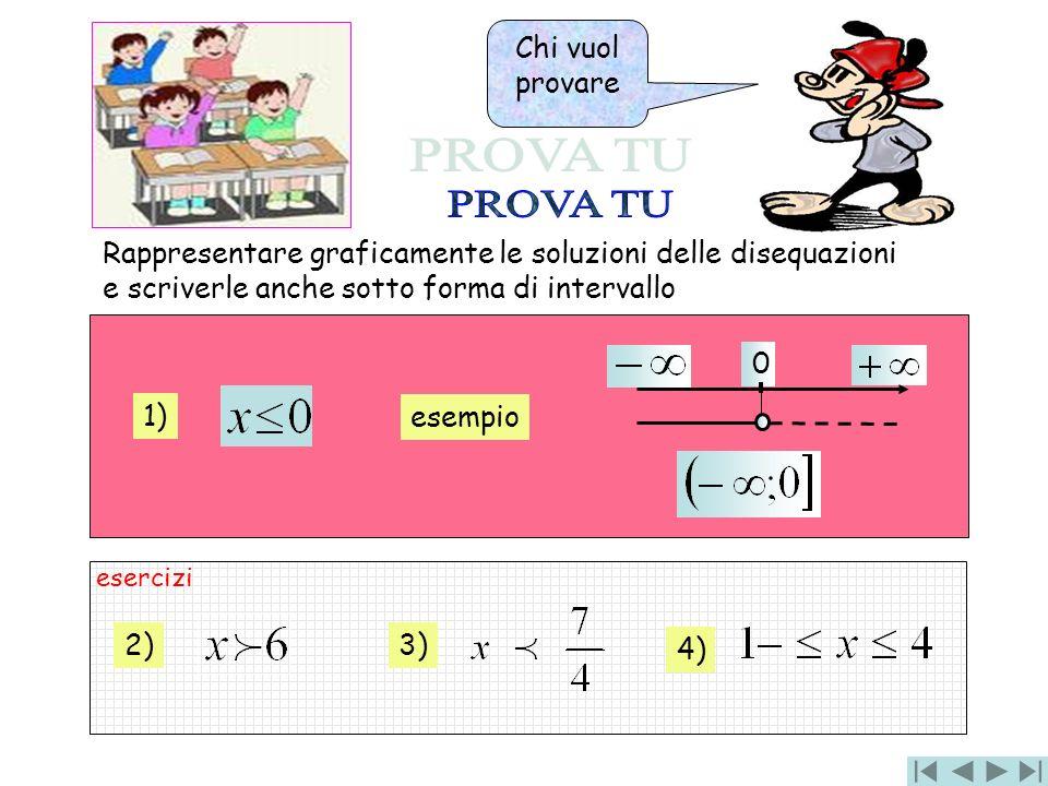 0 esempio 1) Rappresentare graficamente le soluzioni delle disequazioni e scriverle anche sotto forma di intervallo 2) 3) 4) Chi vuol provare esercizi
