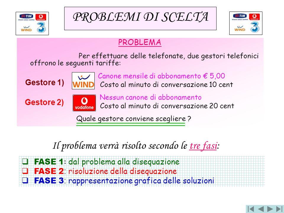 PROBLEMA Per effettuare delle telefonate, due gestori telefonici offrono le seguenti tariffe: Canone mensile di abbonamento 5,00 Costo al minuto di co