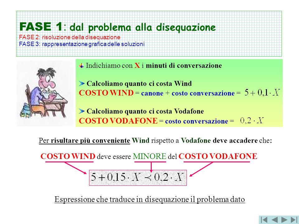 Indichiamo con X i minuti di conversazione Calcoliamo quanto ci costa Wind COSTO WIND = canone + costo conversazione = Calcoliamo quanto ci costa Voda