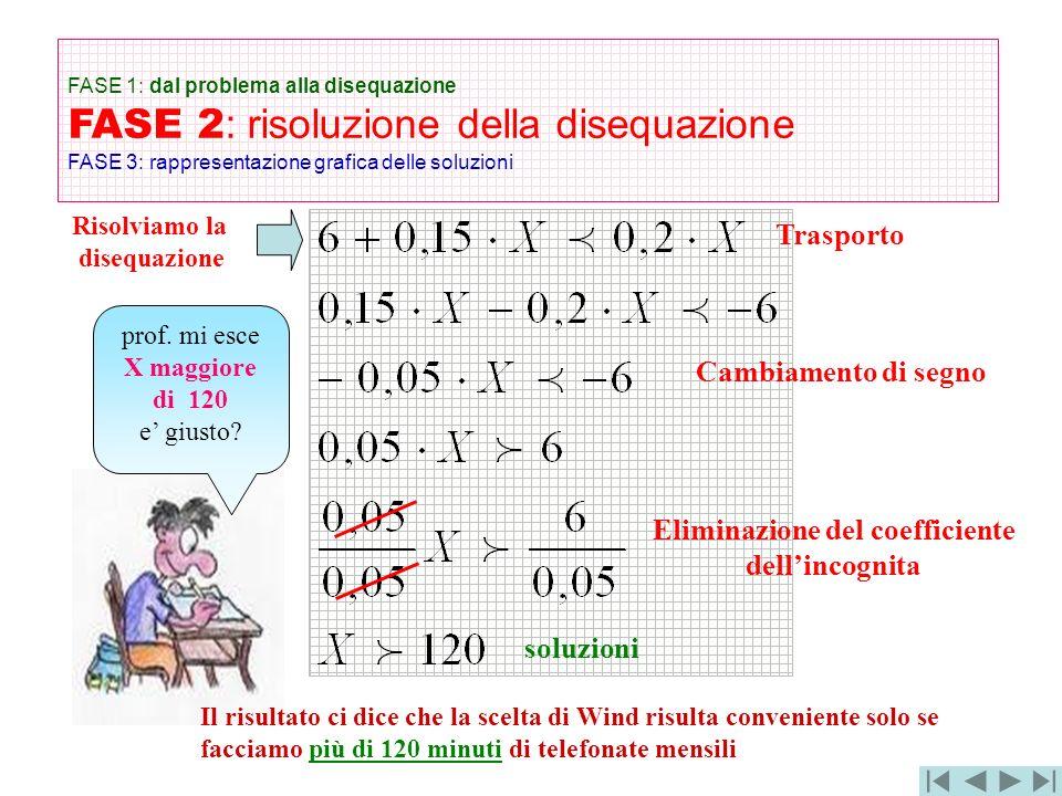 FASE 1: dal problema alla disequazione FASE 2 : risoluzione della disequazione FASE 3: rappresentazione grafica delle soluzioni Il risultato ci dice c