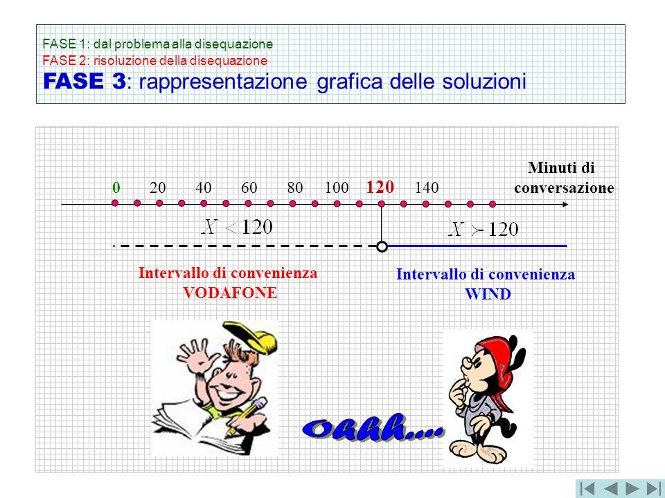 FASE 1: dal problema alla disequazione FASE 2: risoluzione della disequazione FASE 3 : rappresentazione grafica delle soluzioni 0 20 40 60 80 100 120