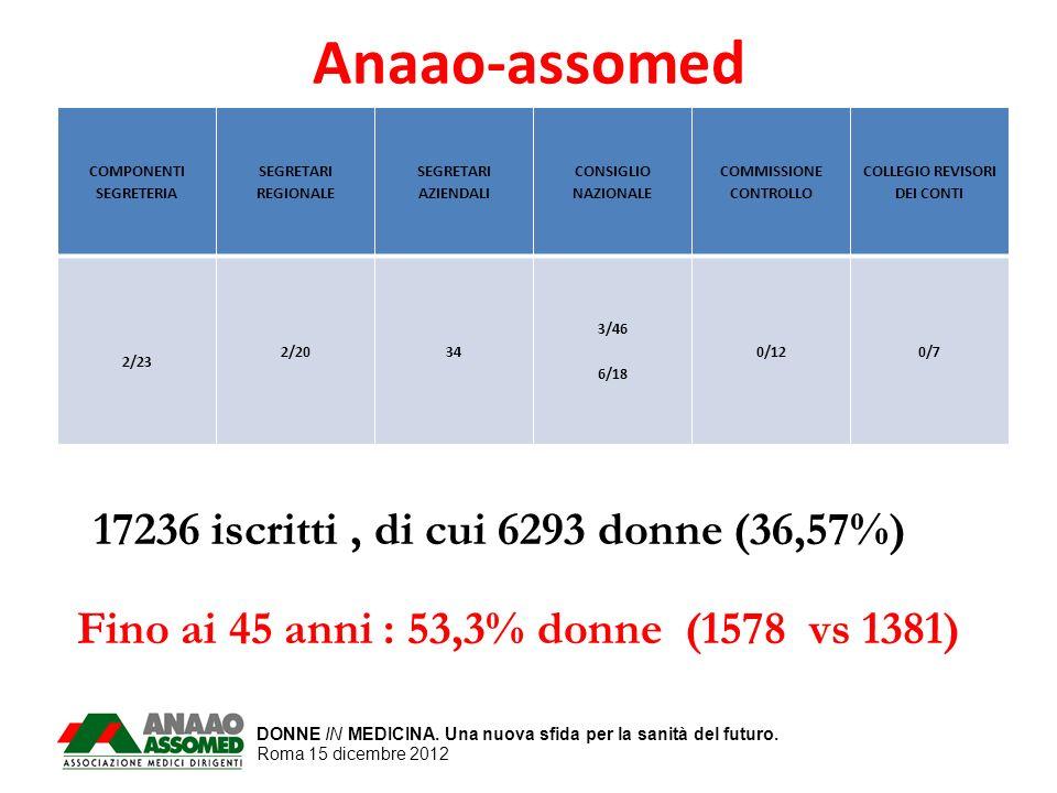 DONNE IN MEDICINA. Una nuova sfida per la sanità del futuro. Roma 15 dicembre 2012 Anaao-assomed COMPONENTI SEGRETERIA SEGRETARI REGIONALE SEGRETARI A