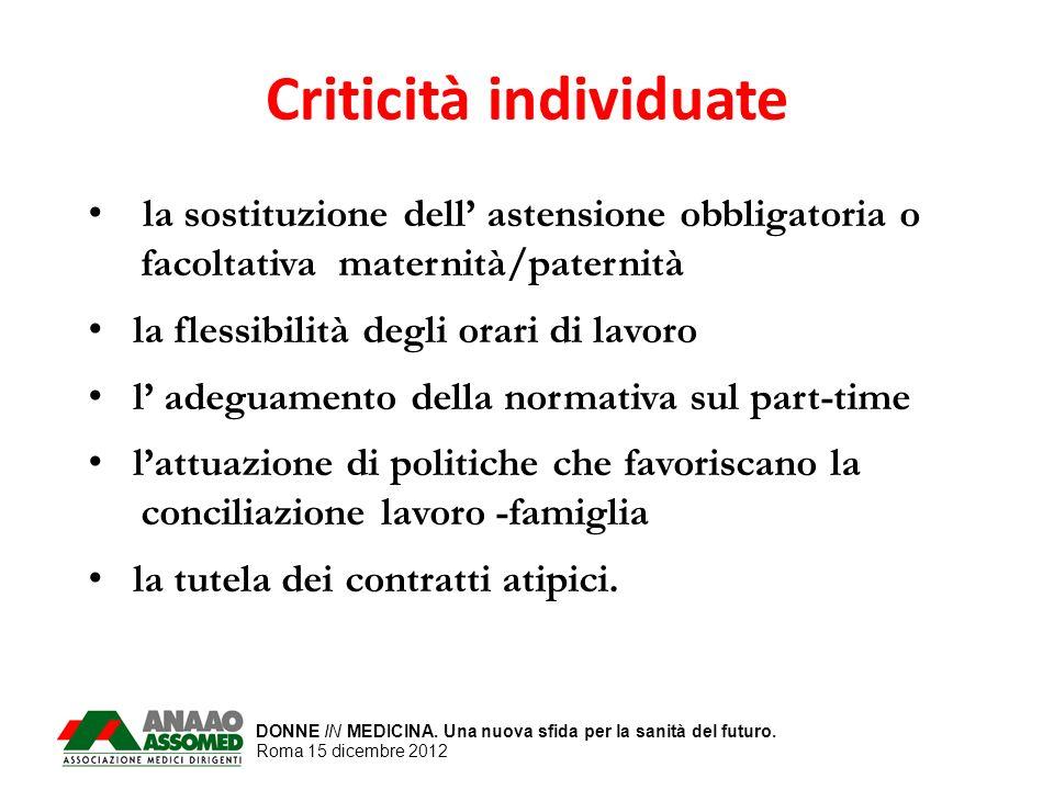 DONNE IN MEDICINA. Una nuova sfida per la sanità del futuro. Roma 15 dicembre 2012 Criticità individuate la sostituzione dell astensione obbligatoria