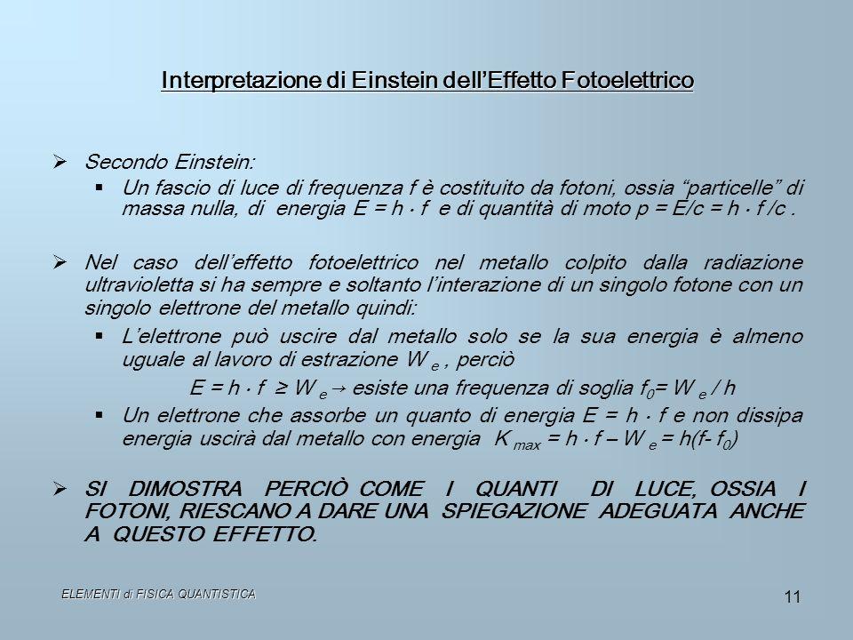 Interpretazione di Einstein dellEffetto Fotoelettrico Secondo Einstein: Un fascio di luce di frequenza f è costituito da fotoni, ossia particelle di m