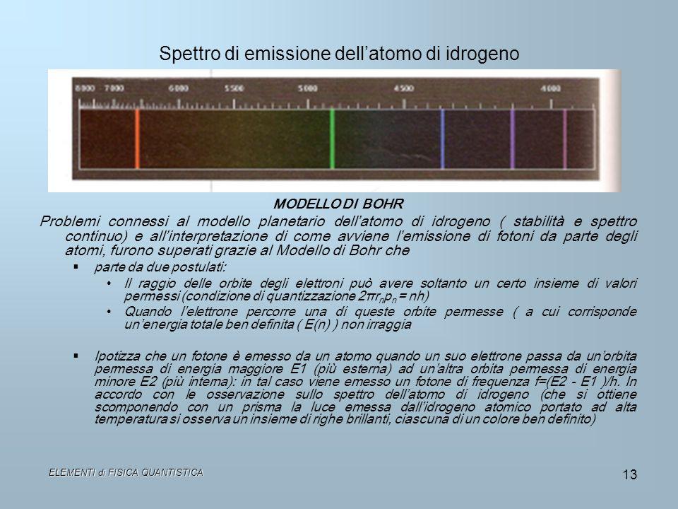 Spettro di emissione dellatomo di idrogeno MODELLO DI BOHR Problemi connessi al modello planetario dellatomo di idrogeno ( stabilità e spettro continu