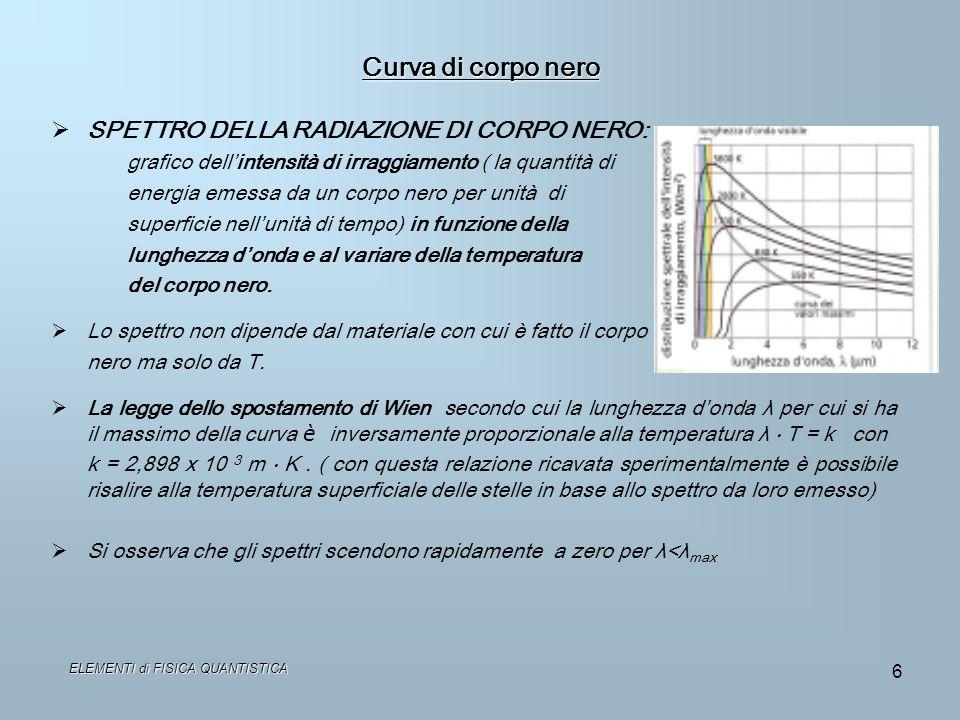6 Curva di corpo nero SPETTRO DELLA RADIAZIONE DI CORPO NERO: grafico dellintensità di irraggiamento ( la quantità di energia emessa da un corpo nero