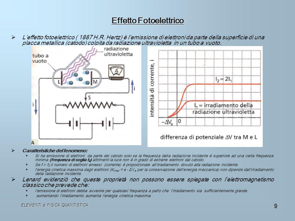 ELEMENTI di FISICA QUANTISTICA 9 Effetto Fotoelettrico Leffetto fotoelettrico ( 1887 H.R. Hertz) è lemissione di elettroni da parte della superficie d
