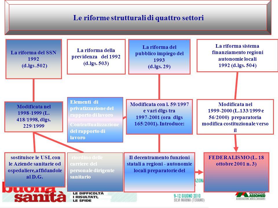 Le riforme strutturali di quattro settori Le riforme strutturali di quattro settori La riforma del SSN 1992 (d.lgs.502) Modificata nel 1998-1999 (L. 4