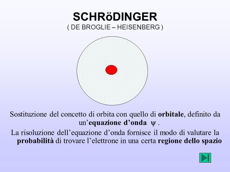 SCHRöDINGER ( DE BROGLIE – HEISENBERG ) Sostituzione del concetto di orbita con quello di orbitale, definito da unequazione donda.