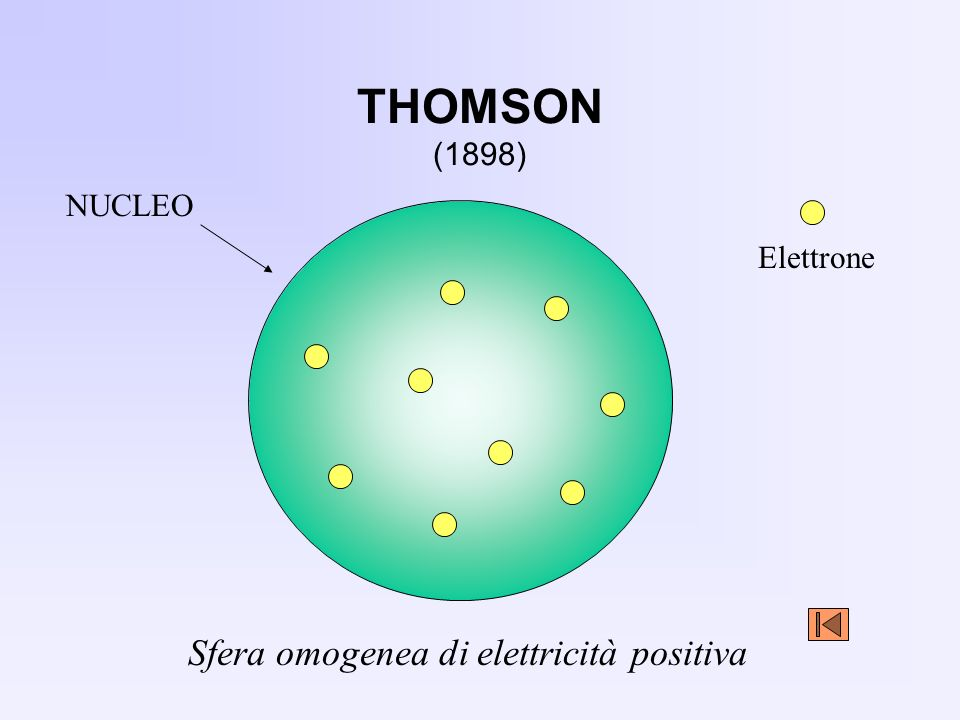 THOMSON (1898) NUCLEO Sfera omogenea di elettricità positiva Elettrone