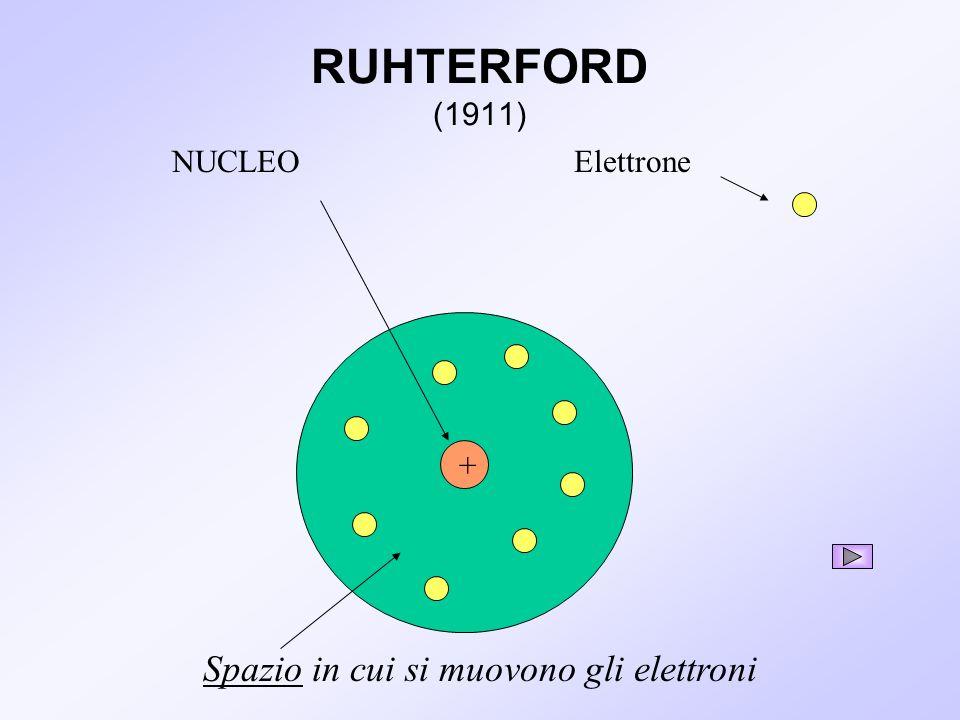 + NUCLEO Spazio in cui si muovono gli elettroni RUHTERFORD (1911)