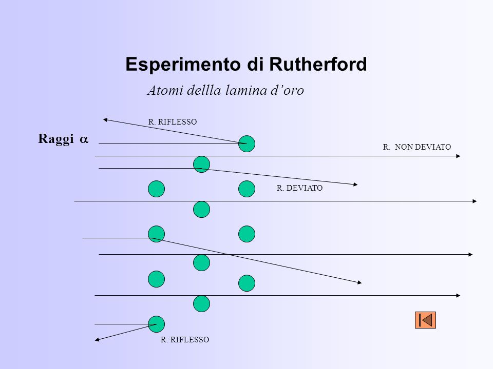 Esperimento di Rutherford Atomi dellla lamina doro Raggi R. RIFLESSO R. NON DEVIATO R. DEVIATO R. RIFLESSO