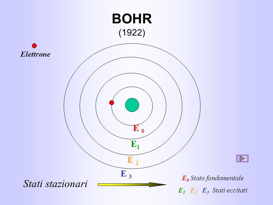 BOHR (1922) E 3 E 2 E1E1 E 0 Elettrone Stati stazionari E 0 Stato fondamentale E 1 E 2 E 3 Stati eccitati