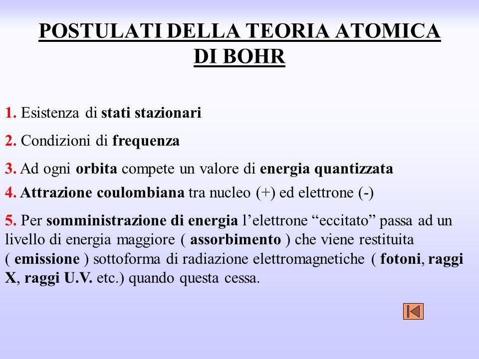 POSTULATI DELLA TEORIA ATOMICA DI BOHR 1.Esistenza di stati stazionari 5.