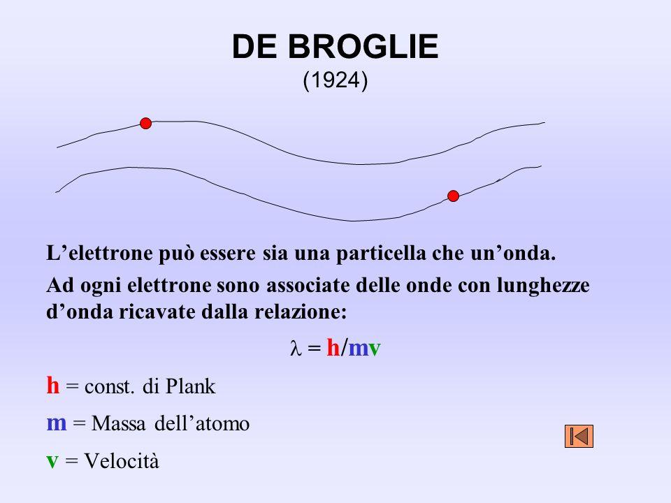 DE BROGLIE (1924) Lelettrone può essere sia una particella che unonda. Ad ogni elettrone sono associate delle onde con lunghezze donda ricavate dalla