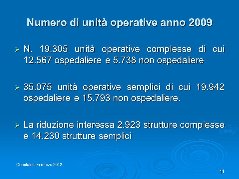 Numero di unità operative anno 2009 N. 19.305 unità operative complesse di cui 12.567 ospedaliere e 5.738 non ospedaliere N. 19.305 unità operative co