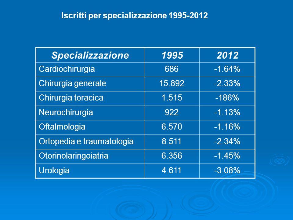 Iscritti per specializzazione 1995-2012 Specializzazione19952012 Cardiochirurgia686-1.64% Chirurgia generale15.892-2.33% Chirurgia toracica1.515-186%