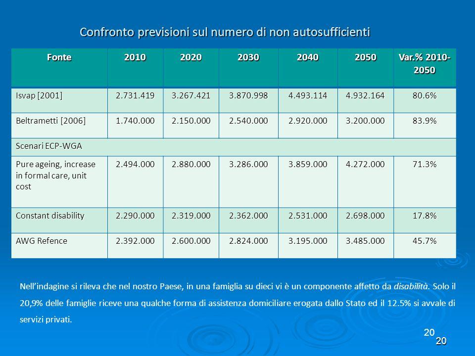 20 Confronto previsioni sul numero di non autosufficienti Fonte20102020203020402050 Var.% 2010- 2050 Isvap [2001] 2.731.4193.267.4213.870.9984.493.114