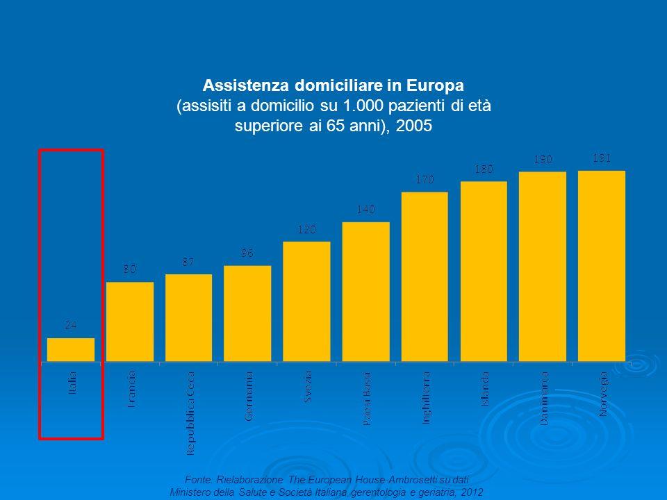 Assistenza domiciliare in Europa (assisiti a domicilio su 1.000 pazienti di età superiore ai 65 anni), 2005 Fonte: Rielaborazione The European House-A