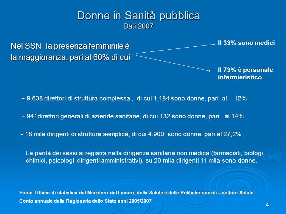 4 Donne in Sanità pubblica Dati 2007 Nel SSN la presenza femminile è la maggioranza, pari al 60% di cui Il 33% sono medici Il 73% è personale infermie