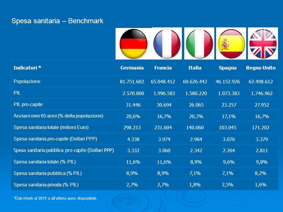 Spesa sanitaria – Benchmark Indicatori *GermaniaFranciaItaliaSpagnaRegno Unito Popolazione 81.751.60265.048.41260.626.44246.152.92662.498.612 PIL 2.57