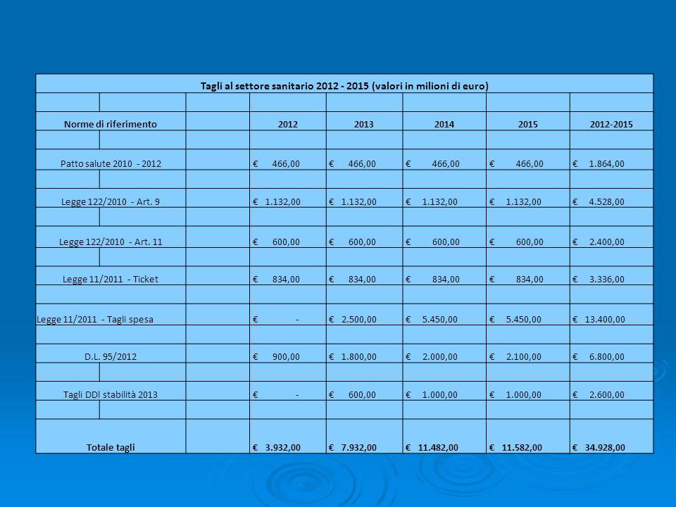 Tagli al settore sanitario 2012 - 2015 (valori in milioni di euro) Norme di riferimento 20122013201420152012-2015 Patto salute 2010 - 2012 466,00 1.86