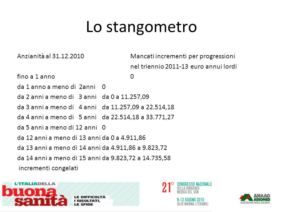 Lo stangometro Anzianità al 31.12.2010Mancati incrementi per progressioni nel triennio 2011-13 euro annui lordi fino a 1 anno0 da 1 anno a meno di 2anni0 da 2 anni a meno di 3 anni da 0 a 11.257,09 da 3 anni a meno di 4 anni da 11.257,09 a 22.514,18 da 4 anni a meno di 5 anni da 22.514,18 a 33.771,27 da 5 anni a meno di 12 anni 0 da 12 anni a meno di 13 anni da 0 a 4.911,86 da 13 anni a meno di 14 annida 4.911,86 a 9.823,72 da 14 anni a meno di 15 annida 9.823,72 a 14.735,58 incrementi congelati