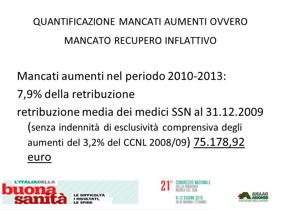 QUANTIFICAZIONE MANCATI AUMENTI OVVERO MANCATO RECUPERO INFLATTIVO Mancati aumenti nel periodo 2010-2013: 7,9% della retribuzione retribuzione media dei medici SSN al 31.12.2009 ( senza indennità di esclusività comprensiva degli aumenti del 3,2% del CCNL 2008/09 ) 75.178,92 euro