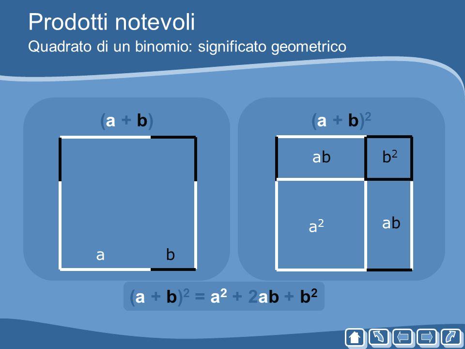 Prodotti notevoli Quadrato di un binomio: significato geometrico (a + b)(a + b) 2 ab a2a2 b2b2 abab abab (a + b) 2 = a 2 + 2ab + b 2