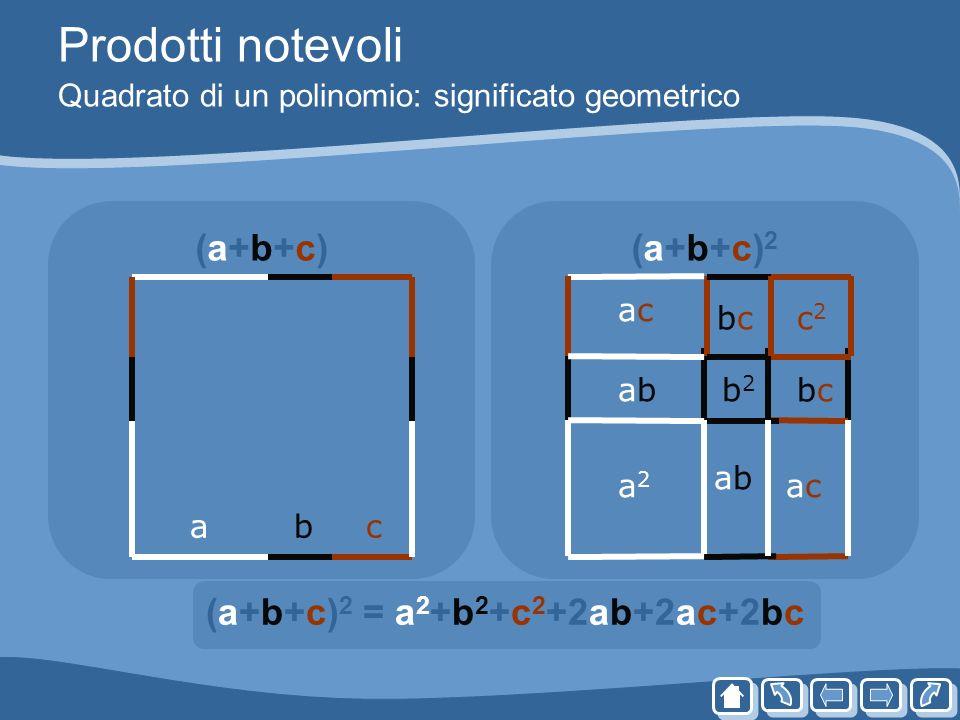 Prodotti notevoli Quadrato di un polinomio: significato geometrico (a+b+c)(a+b+c)(a+b+c)2(a+b+c)2 (a+b+c) 2 = a 2 +b 2 +c 2 +2ab+2ac+2bc abc abab a2a2