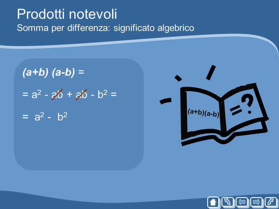 Prodotti notevoli Somma per differenza: significato algebrico (a+b) (a-b) = = a 2 - ab + ab - b 2 = = a 2 - b 2 (a+b)(a-b) =
