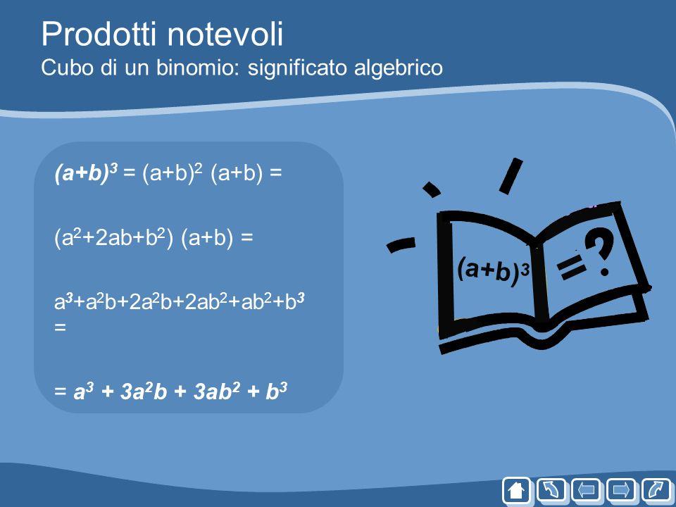 Prodotti notevoli Cubo di un binomio: significato algebrico (a+b) 3 = (a+b) 2 (a+b) = (a 2 +2ab+b 2 ) (a+b) = a 3 +a 2 b+2a 2 b+2ab 2 +ab 2 +b 3 = = a