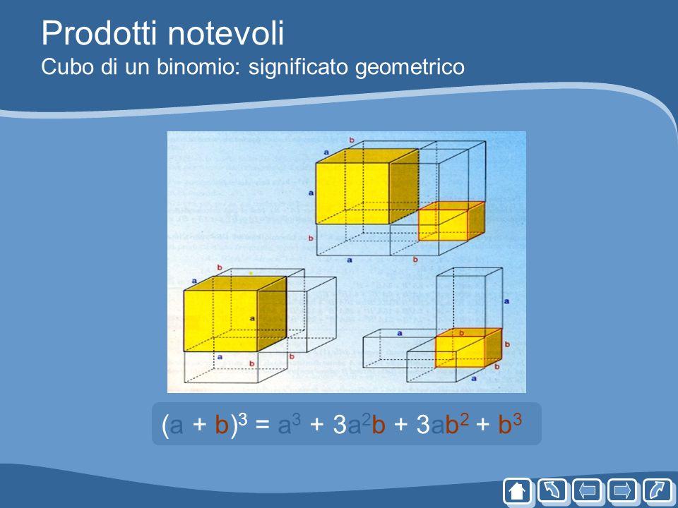 Prodotti notevoli Cubo di un binomio: significato geometrico (a + b) 3 = a 3 + 3a 2 b + 3ab 2 + b 3