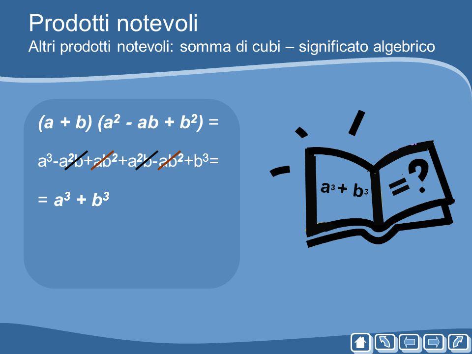 Prodotti notevoli Altri prodotti notevoli: somma di cubi – significato algebrico (a + b) (a 2 - ab + b 2 ) = a 3 -a 2 b+ab 2 +a 2 b-ab 2 +b 3 = = a 3