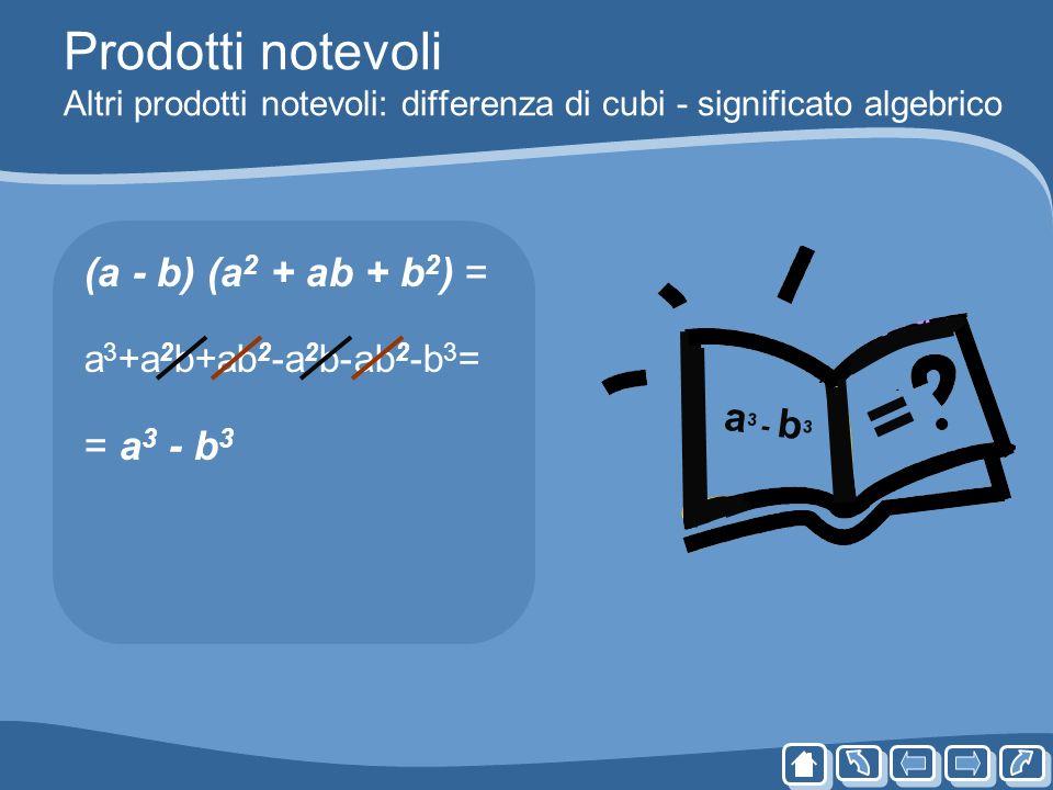 Prodotti notevoli Altri prodotti notevoli: differenza di cubi - significato algebrico (a - b) (a 2 + ab + b 2 ) = a 3 +a 2 b+ab 2 -a 2 b-ab 2 -b 3 = =