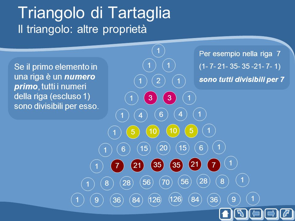 Triangolo di Tartaglia Il triangolo: altre proprietà 1 1 1 1 1 1 1 1 1 1 1 1 1 1 15 36 84 15 126 8436 11 1 3 9 3 9 11 6 28 5 5 10 20 56 70 56 28 4 6 8