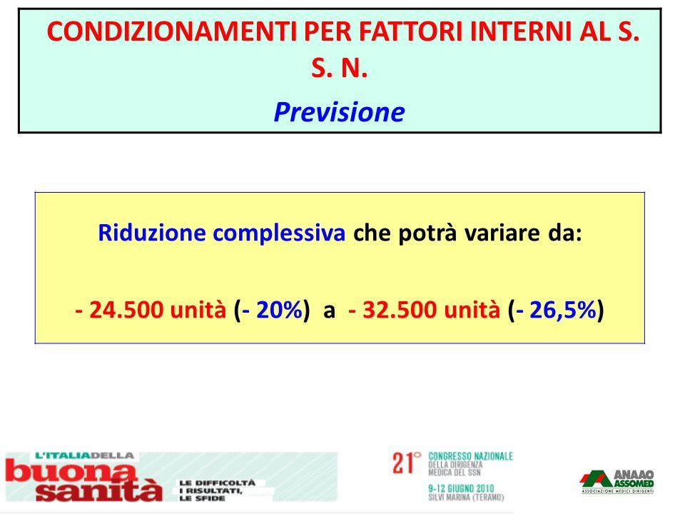 Una riduzione complessiva che potrà variare da: - 24.500 unità (- 20%) a - 32.500 unità (- 26,5%) CONDIZIONAMENTI PER FATTORI INTERNI AL S. S. N. Prev
