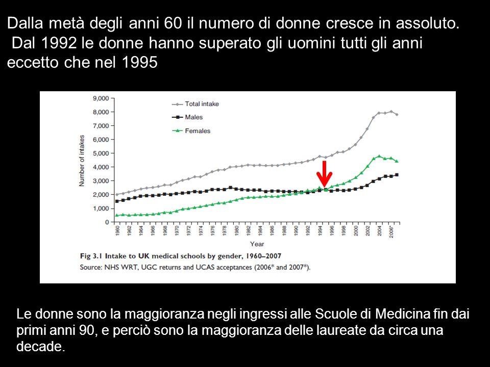 Dalla metà degli anni 60 il numero di donne cresce in assoluto. Dal 1992 le donne hanno superato gli uomini tutti gli anni eccetto che nel 1995 Le don