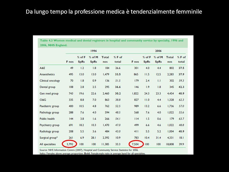 Tempi (modelli )di lavoro Il lavoro part time In UK la maggior parte dei medici ha un contratto a tempo pieno.