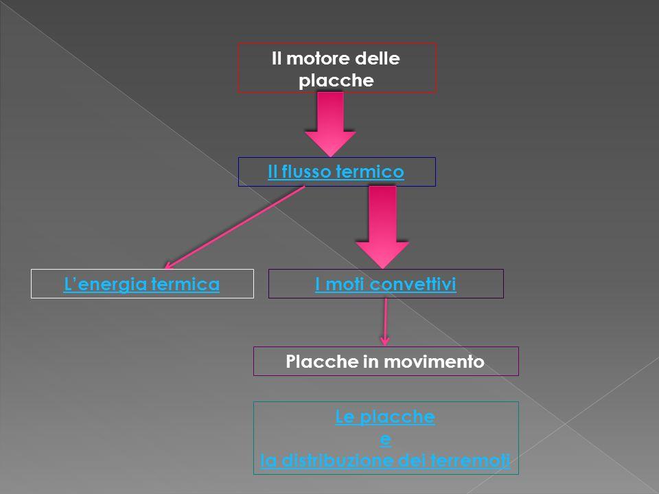 Il motore delle placche Il flusso termico Lenergia termicaI moti convettivi Placche in movimento Le placche e la distribuzione dei terremoti