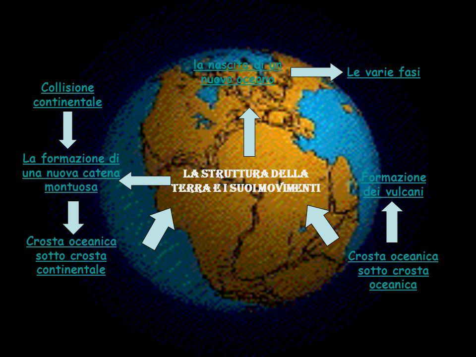 Collisione continentale La formazione di una nuova catena montuosa la nascita di un nuovo oceano Le varie fasi Crosta oceanica sotto crosta continenta