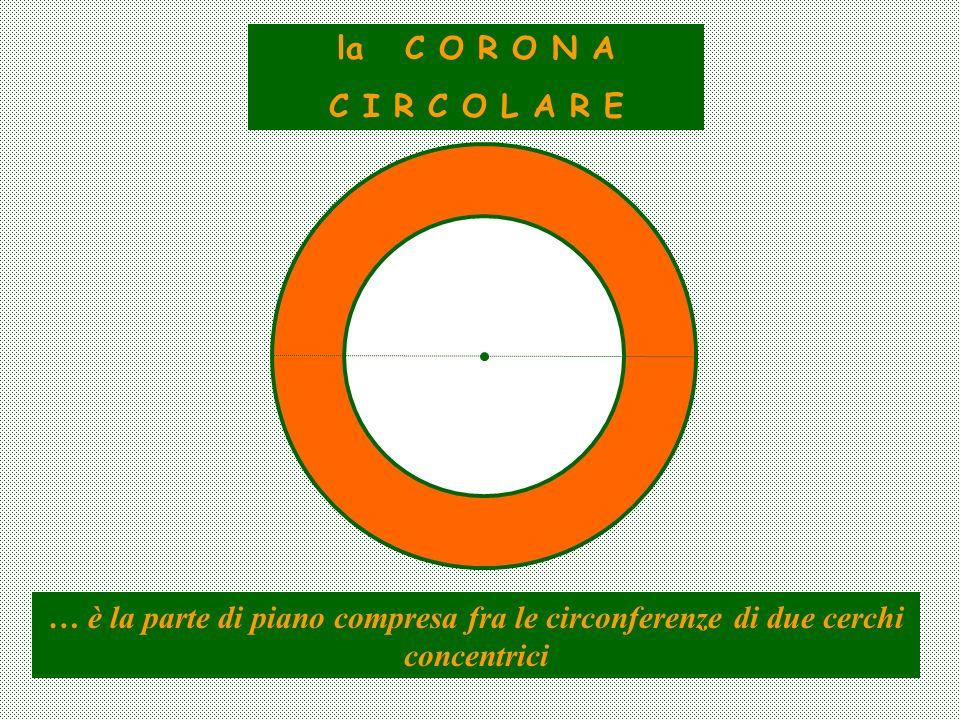 la C O R O N A C I R C O L A R E … è la parte di piano compresa fra le circonferenze di due cerchi concentrici