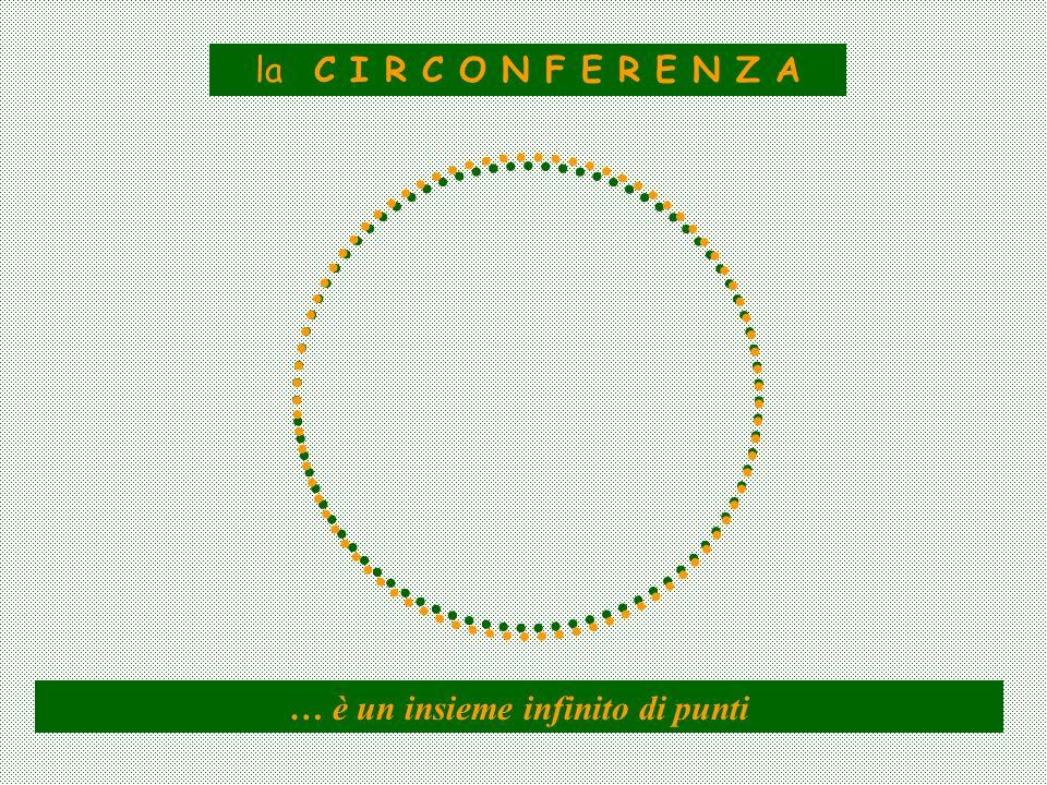 la C I R C O N F E R E N Z A … è un insieme infinito di punti