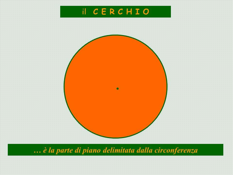 il C E R C H I O … è la parte di piano delimitata dalla circonferenza