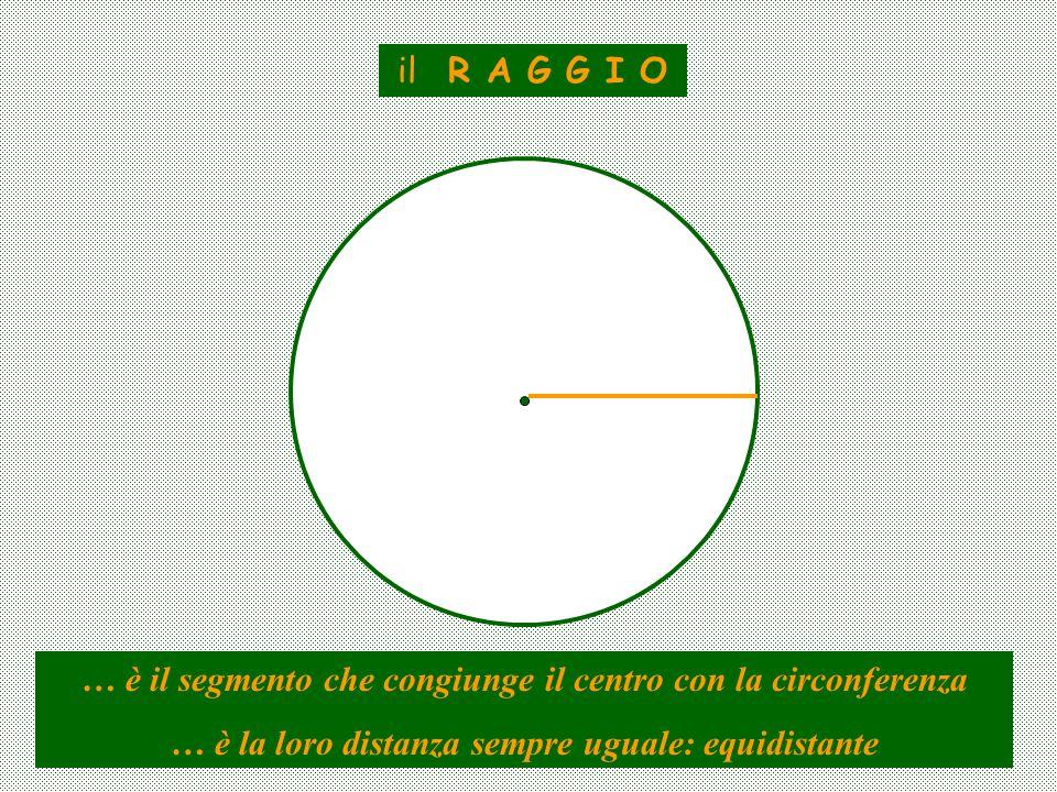 il R A G G I O … è il segmento che congiunge il centro con la circonferenza … è la loro distanza sempre uguale: equidistante