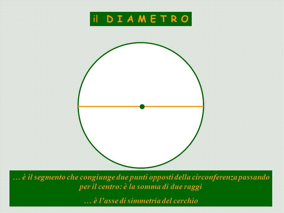 il D I A M E T R O … è il segmento che congiunge due punti opposti della circonferenza passando per il centro: è la somma di due raggi … è lasse di si