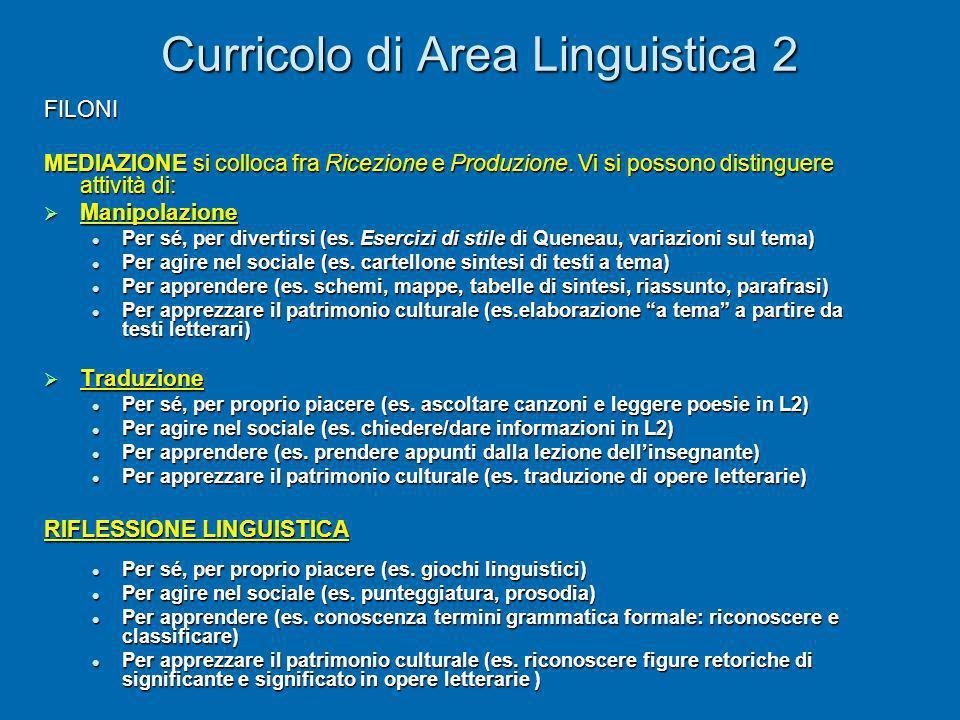 Curricolo di Area Linguistica 2 FILONI MEDIAZIONE si colloca fra Ricezione e Produzione. Vi si possono distinguere attività di: Manipolazione Manipola